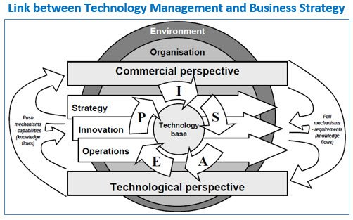 Link between technology management and business strategy