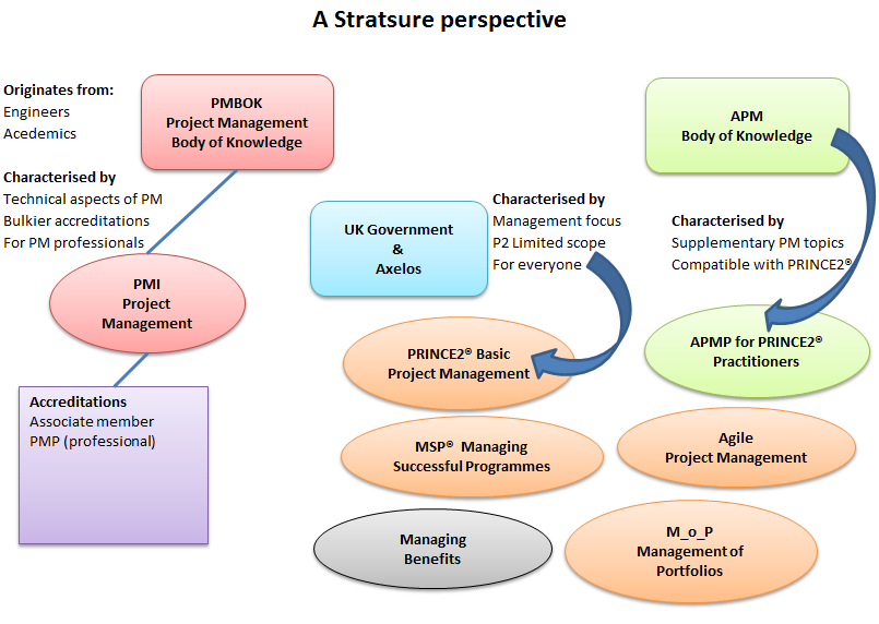 A Stratsure Perspective