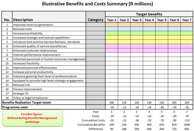benefits and cost summary