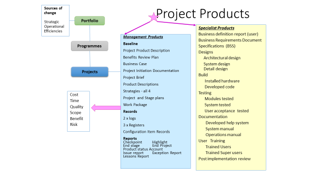 Project Products